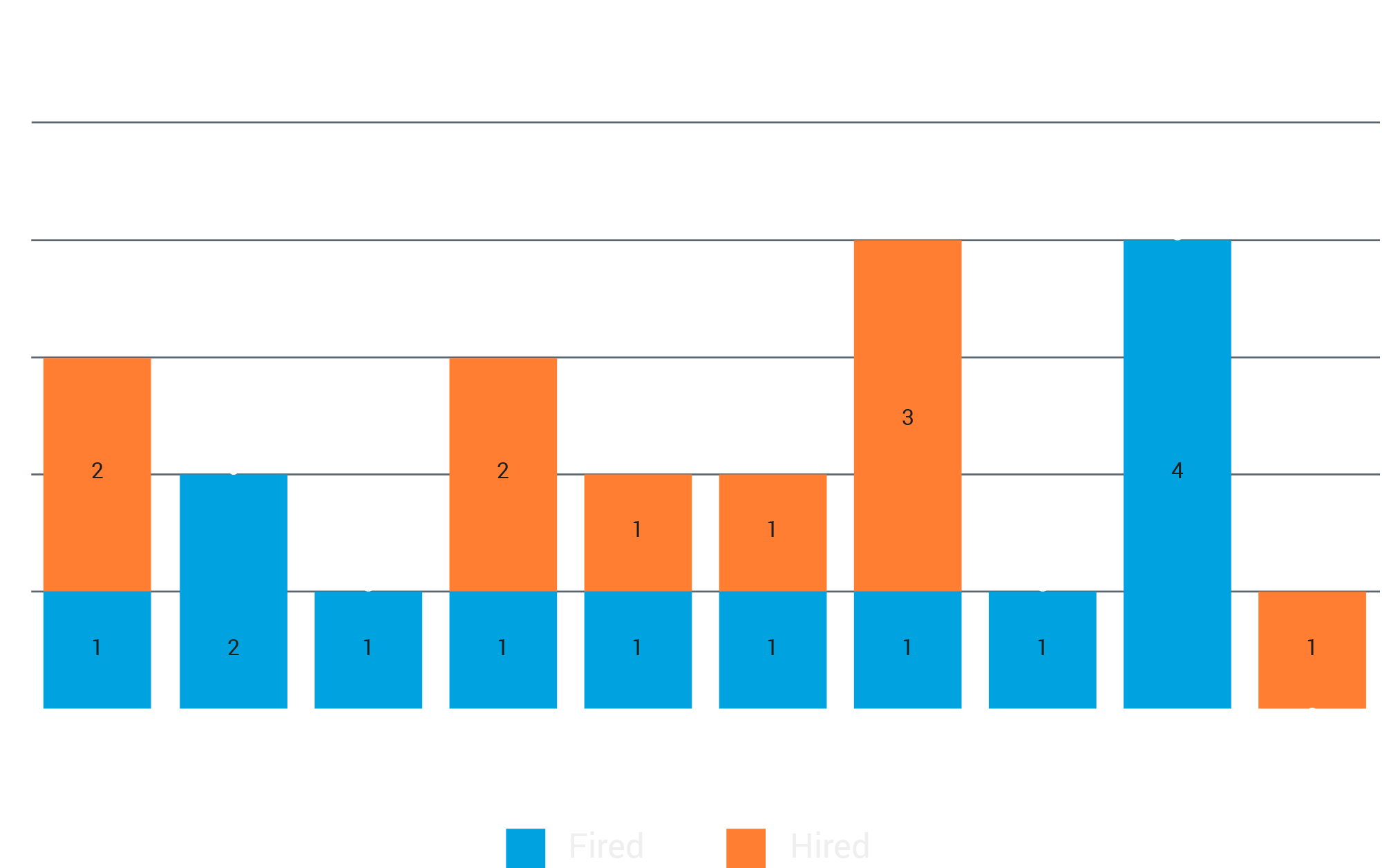Changes in NFL Offensive Coordinators and Defensive Coordinators of Color