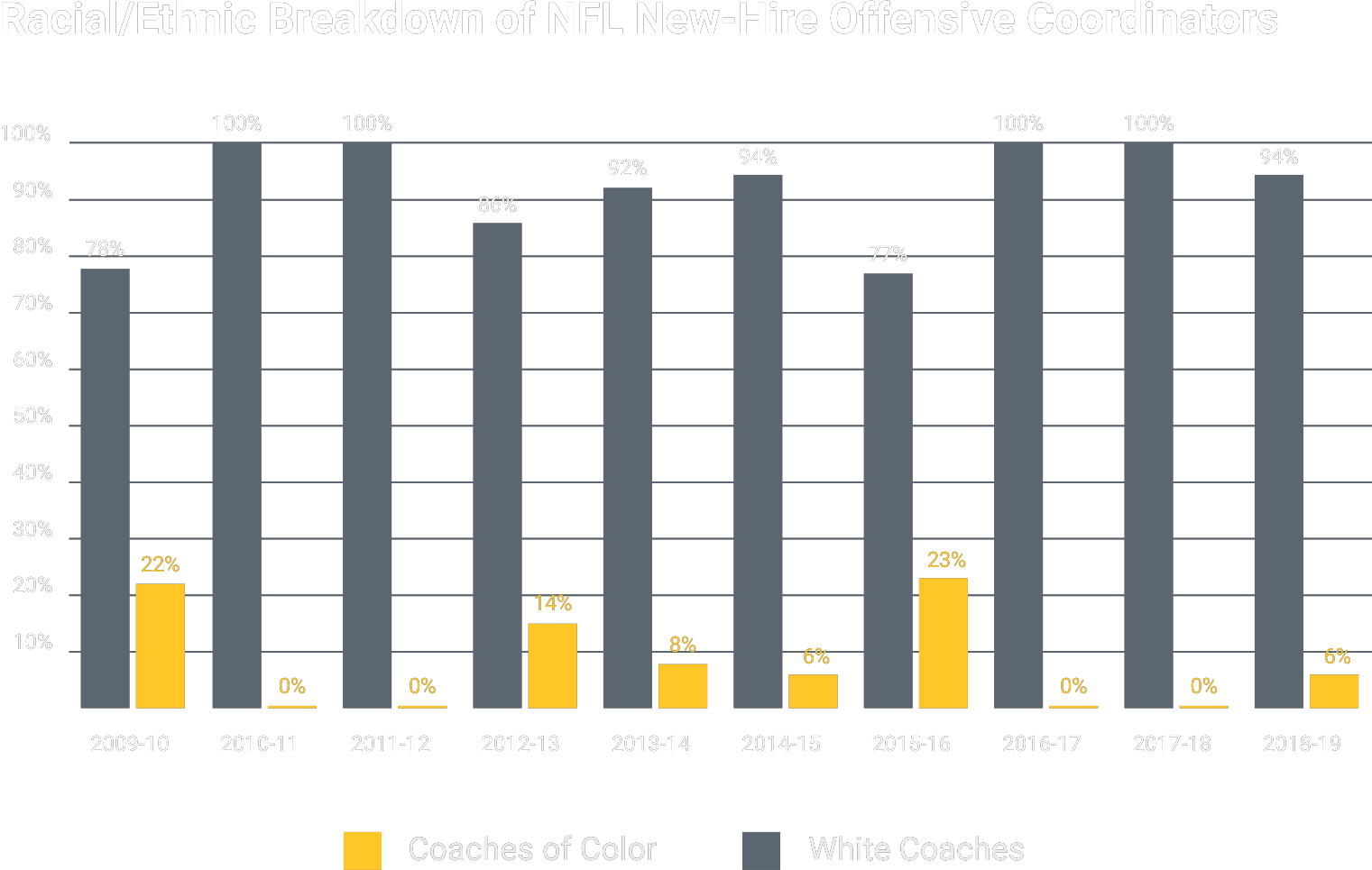 Racial/Ethnic Breakdown of New-Hire NFL Offensive Coordinators and Defensive Coordinators