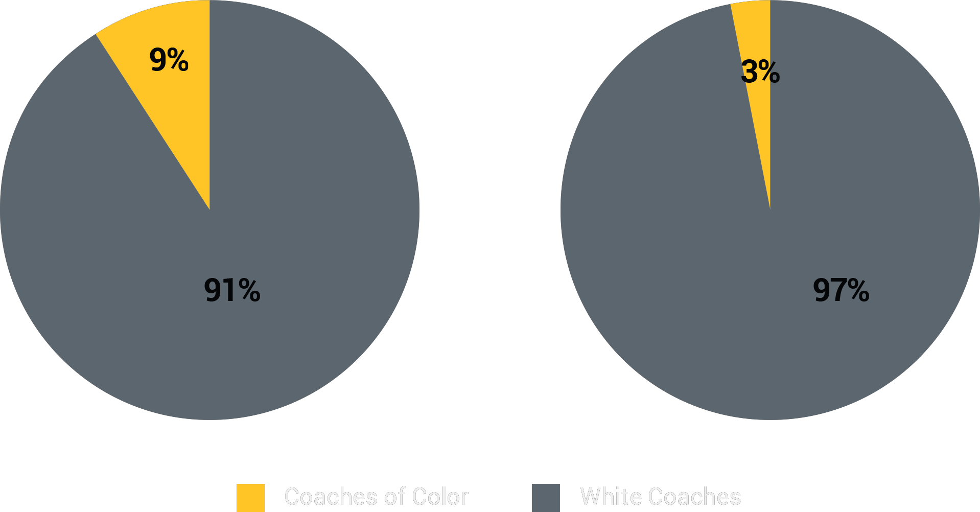 Racial/Ethnic Breakdown of NFL Offensive Coordinators
