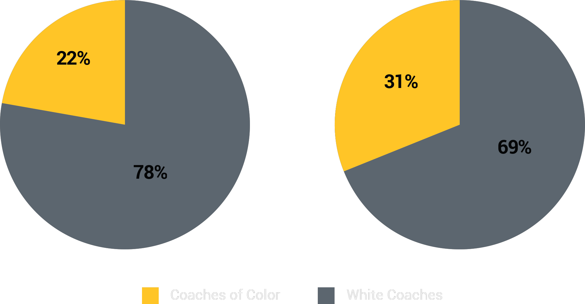 Racial/Ethnic Breakdown of NFL Defensive Coordinators